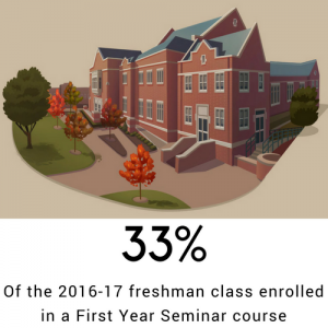 33 percent of the 2016-17 freshman class enrolled in a First Year Seminar course