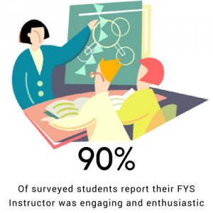 90 perfect of students report their FYS Instructor was engaging and enthusiastic